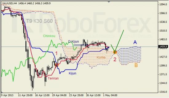 RoboForex: анализ индикатора Ишимоку для GBP/USD и GOLD на 02.05.2013