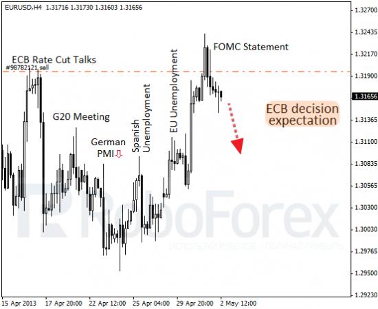 RoboForex: фундаментальный обзор форекс. ЕЦБ делает ставку.