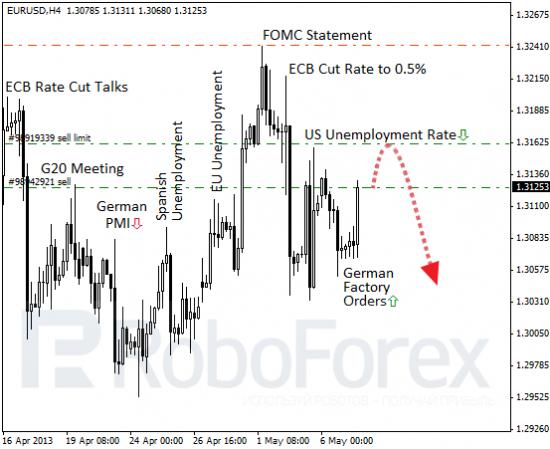 RoboForex: фундаментальный обзор форекс. ЕЦБ долго запрягает.