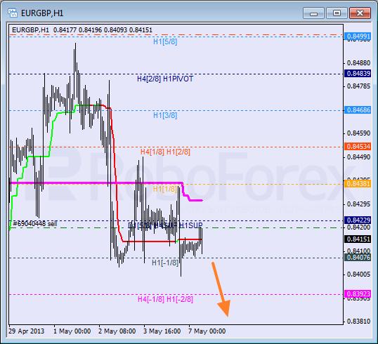 RoboForex: анализ уровней Мюррея для AUD/USD, EUR/GBP, CAD/JPY на 07.05.2013