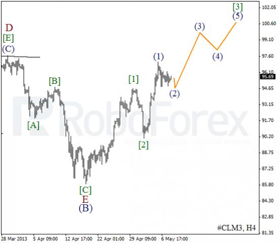 RoboForex: волновой анализ индекса DJIA и фьючерса на нефть на 08.05.2013
