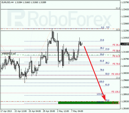 RoboForex: анализ по Фибоначчи для EUR/USD и USD/CHF на 09.05.2013