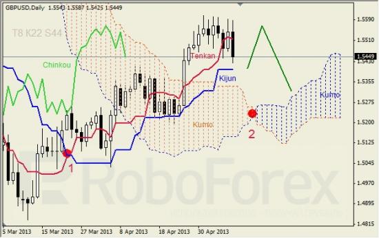 RoboForex: недельный анализ индикатора Ишимоку для GBP/USD и GOLD 10.05.2013