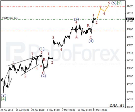 RoboForex: волновой анализ индекса DJIA и фьючерса на Нефть на 15.05.2013