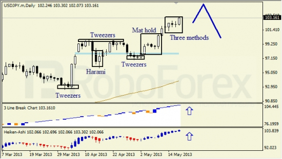 RoboForex: недельный анализ японских свечей для EUR/USD и USD/JPY 18.05.2013