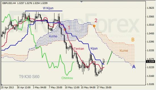 RoboForex: анализ индикатора Ишимоку для GBP/USD и GOLD на 21.05.2013