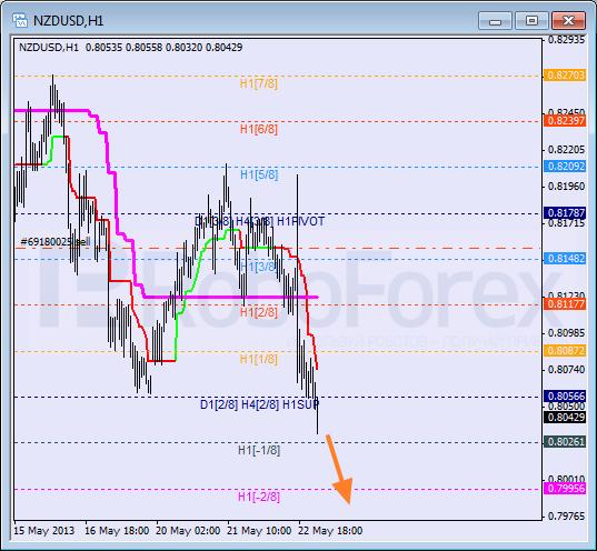 RoboForex: анализ уровней Мюррея для NZD/USD, GBP/CHF, CAD/JPY на 23.05.2013