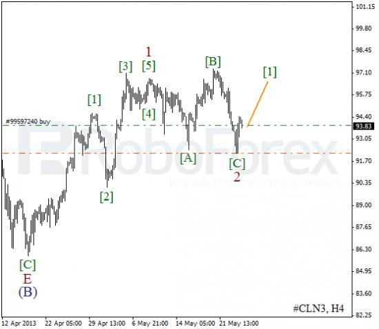 RoboForex: волновой анализ индекса DJIA и фьючерса на нефть на 24.05.2013