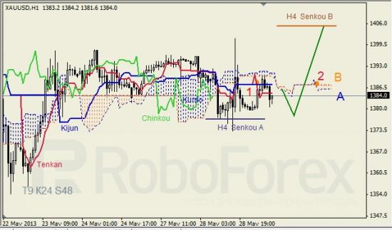 RoboForex: анализ индикатора Ишимоку для GBP/USD и GOLD на 29.05.2013