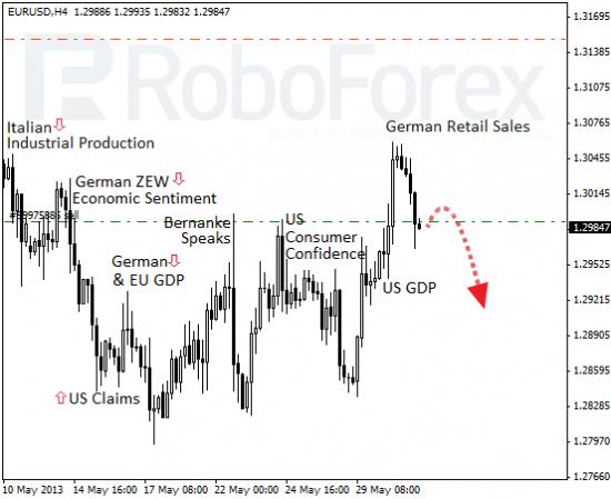 RoboForex: фундаментальный обзор форекс. Европа всё безработнее