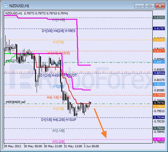 RoboForex: анализ уровней Мюррея для NZD/USD, GBP/CHF, NZD/JPY на 03.06.2013