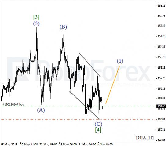 RoboForex: волновой анализ индекса DJIA и фьючерса на нефть на 05.06.2013