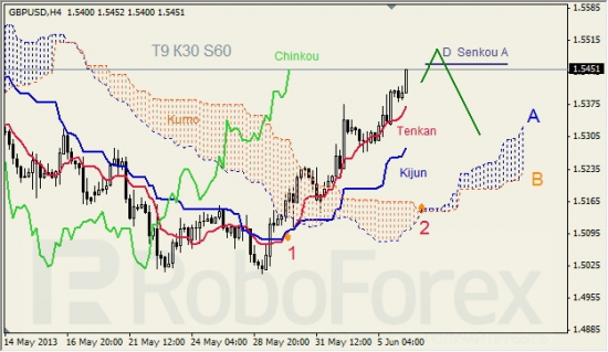 RoboForex: анализ индикатора Ишимоку для GBP/USD и GOLD на 06.06.2013