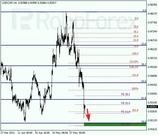 RoboForex: анализ по Фибоначчи для EUR/USD и USD/CHF на 07.06.2013