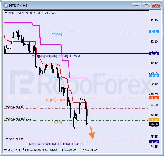 RoboForex: анализ уровней Мюррея для AUD/USD, GBP/CHF, NZD/JPY на 11.06.2013