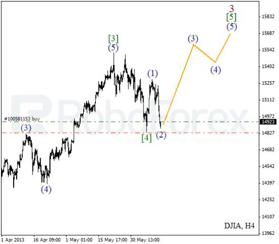 RoboForex: волновой анализ индекса DJIA и фьючерса на нефть на 13.06.2013