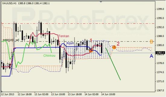 RoboForex: анализ индикатора Ишимоку для GBP/USD и GOLD на 14.06.2013