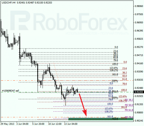 RoboForex: анализ по Фибоначчи для EUR/USD и USD/CHF на 17.06.2013