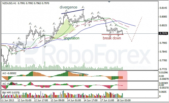 RoboForex: анализ индикаторов Б. Вильямса для USD/CAD и NZD/USD на 18.06.2013