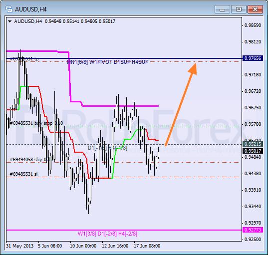 RoboForex: анализ уровней Мюррея для AUD/USD, GBP/CHF, SILVER на 19.06.2013