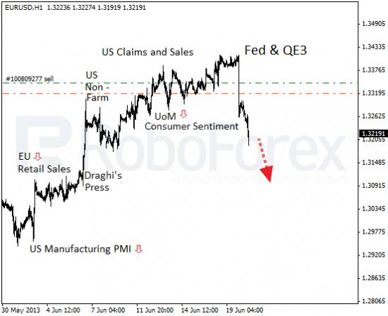 RoboForex: фундаментальный обзор форекс. Бернанке не спешит нажимать на тормоз.