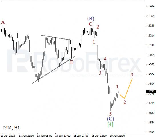 RoboForex: волновой анализ индекса DJIA и фьючерса на нефть на 21.06.2013