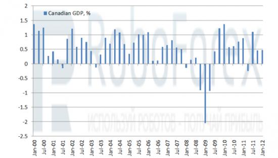 Рис. 2 Канадский ВВП, кв/кв