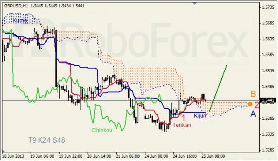 RoboForex: анализ индикатора Ишимоку для GBP/USD и GOLD на 25.06.2013