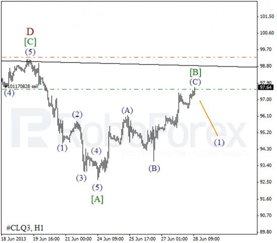 RoboForex: волновой анализ индекса DJIA и фьючерса на нефть на 28.06.2013