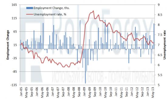 Рис. 2 Изменение числа занятых и уровень безработицы в Канаде