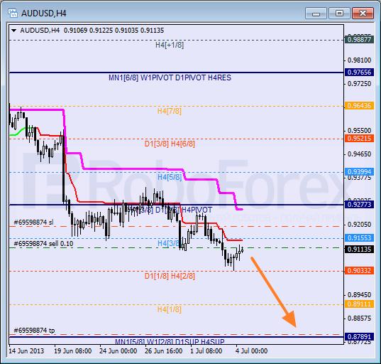 RoboForex: анализ уровней Мюррея для AUD/USD, EUR/GBP, AUD/JPY на 04.07.2013