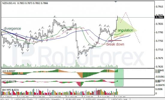 RoboForex: анализ индикаторов Б. Вильямса для USD/CAD и NZD/USD на 09.07.2013