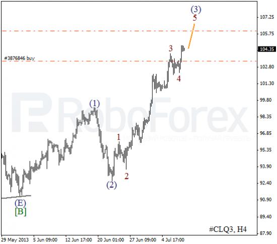 RoboForex: волновой анализ индекса DJIA и фьючерса на нефть на 10.07.2013