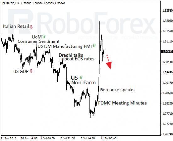 RoboForex: фундаментальный обзор форекс. Быки вернулись.