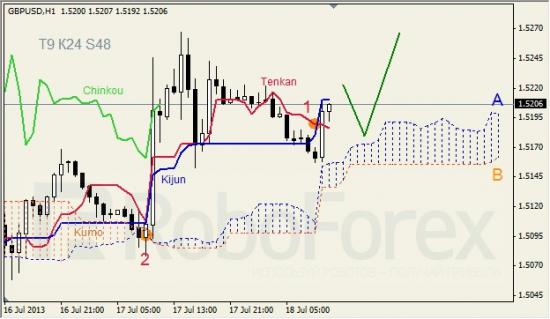 RoboForex: анализ индикатора Ишимоку для GBP/USD и GOLD на 18.07.2013
