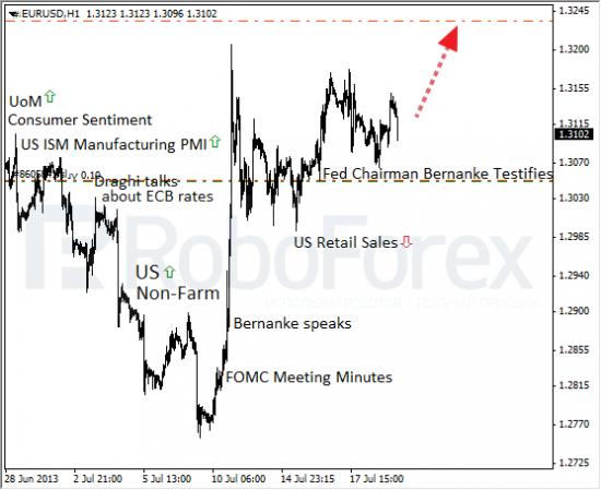 RoboForex: фундаментальный обзор форекс. ФРС в мутной воде