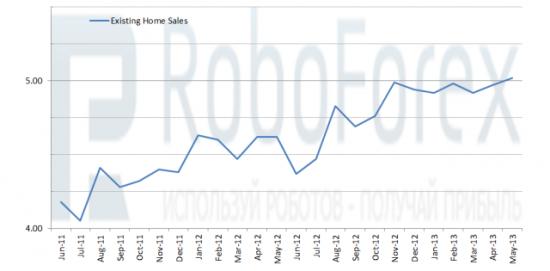 Рис. 1 Продажи на вторичном рынке жилья в США, млн.