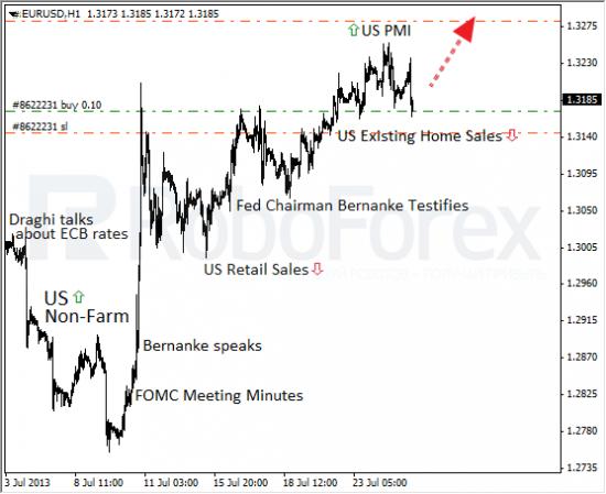 RoboForex: фундаментальный обзор форекс. Европейское кредитование снова в просадке.