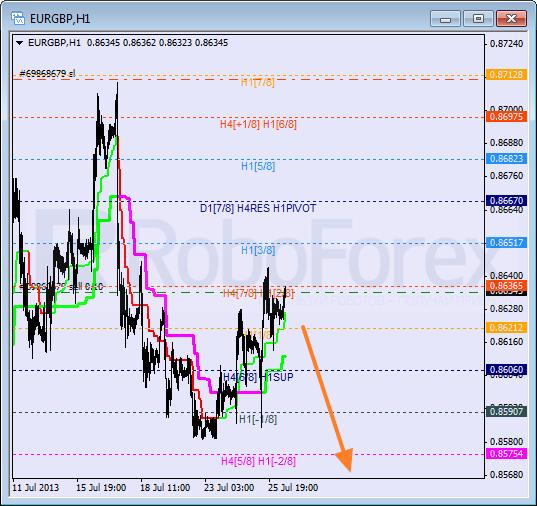 RoboForex: анализ уровней Мюррея для NZD/JPY, EUR/GBP, CAD/CHF на 26.07.2013