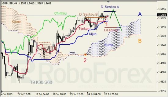 RoboForex: анализ индикатора Ишимоку для GBP/USD и GOLD на 29.07.2013