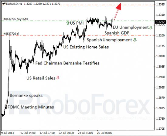 RoboForex: фундаментальный обзор форекс. ФРС между молотом и наковальней.