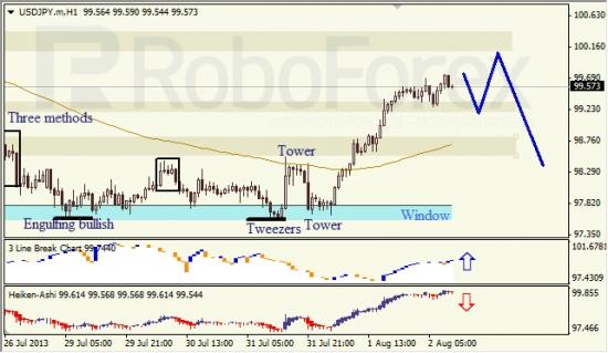 RoboForex: анализ японских свечей для EUR/USD и USD/JPY на 02.08.2013
