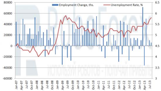 Рис.2 Изменение числа занятых и уровень безработицы в Австралии