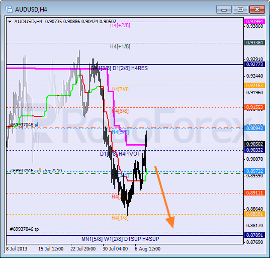 RoboForex: анализ уровней Мюррея для AUD/USD, NZD/JPY, CAD/CHF на 08.08.2013