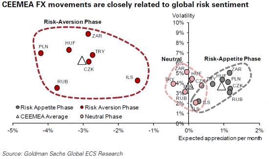 Forex и аппетит к риску. Валюты развивающихся стран.