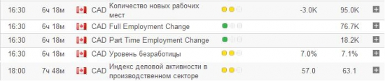Флэт продлится до выхода отчета по рынку труда