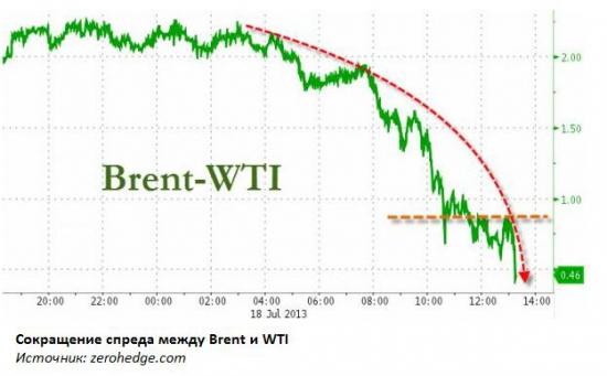 До каких уровней вырастет нефть