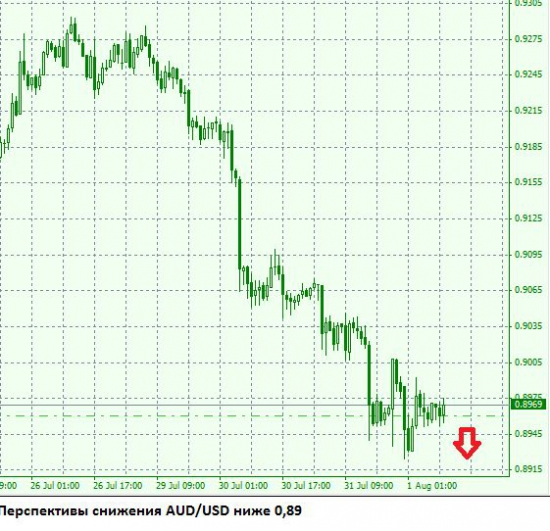 Снижение AUD/USD под заседание 6 августа