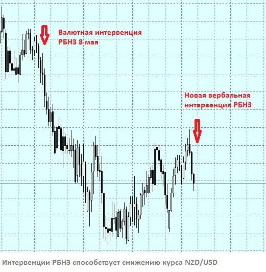 Возобновление роста NZD/USD после публикации протоколов ФРС