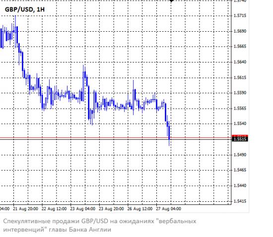 Фунт падает перед выступлением главы Банка Англии